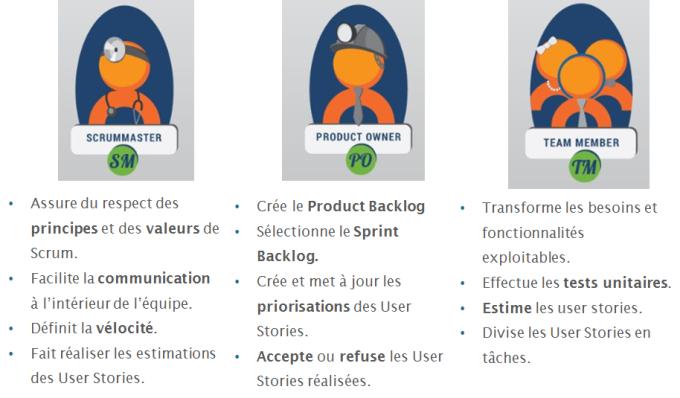 Rôles de Product Owner, Scrum Master et équipe de développement