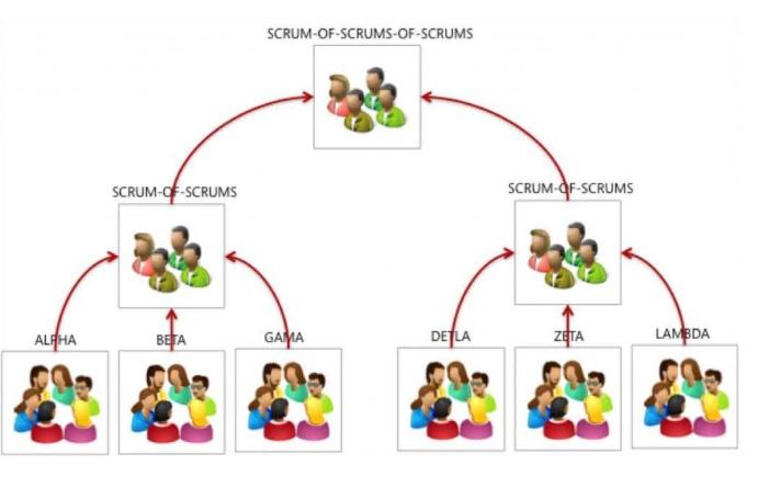 Scrum of scrum